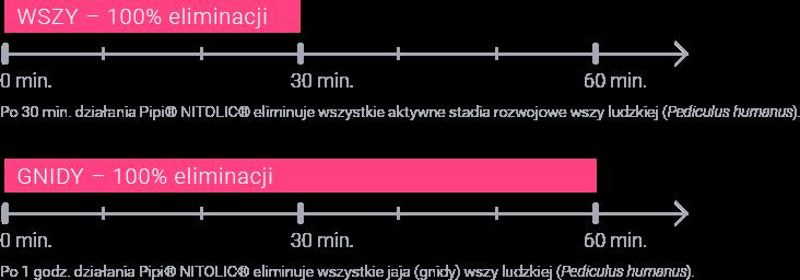 O-effect - wykresy